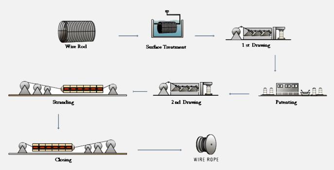 روش ساخت سیم و کابل
